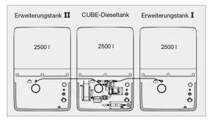 CUBE-Dieseltank Indoor Basic 7500l incl. CUBE-Erweiterungseinheit I+II Indoor